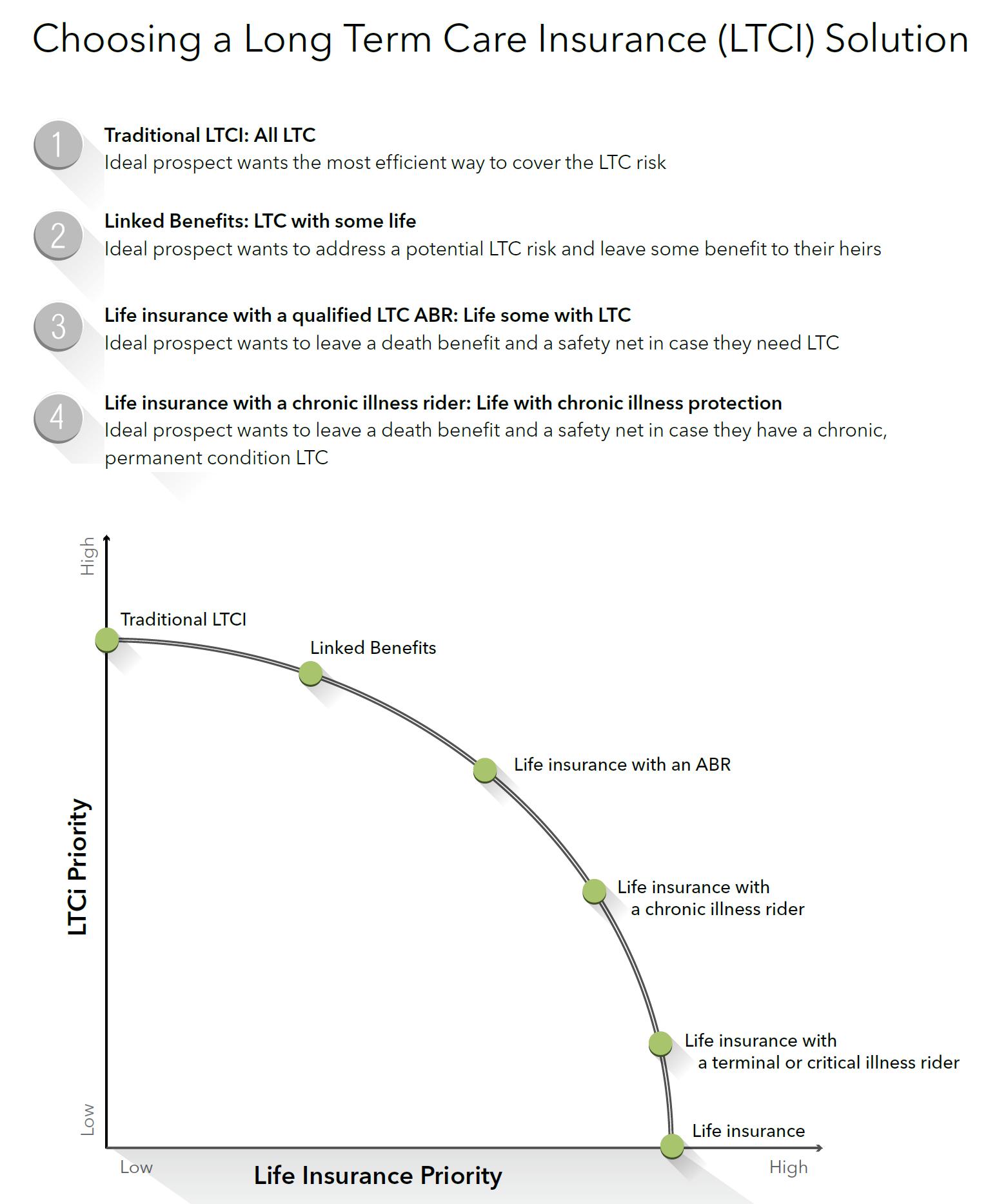 LTC-LTC Options_012016-landingpage