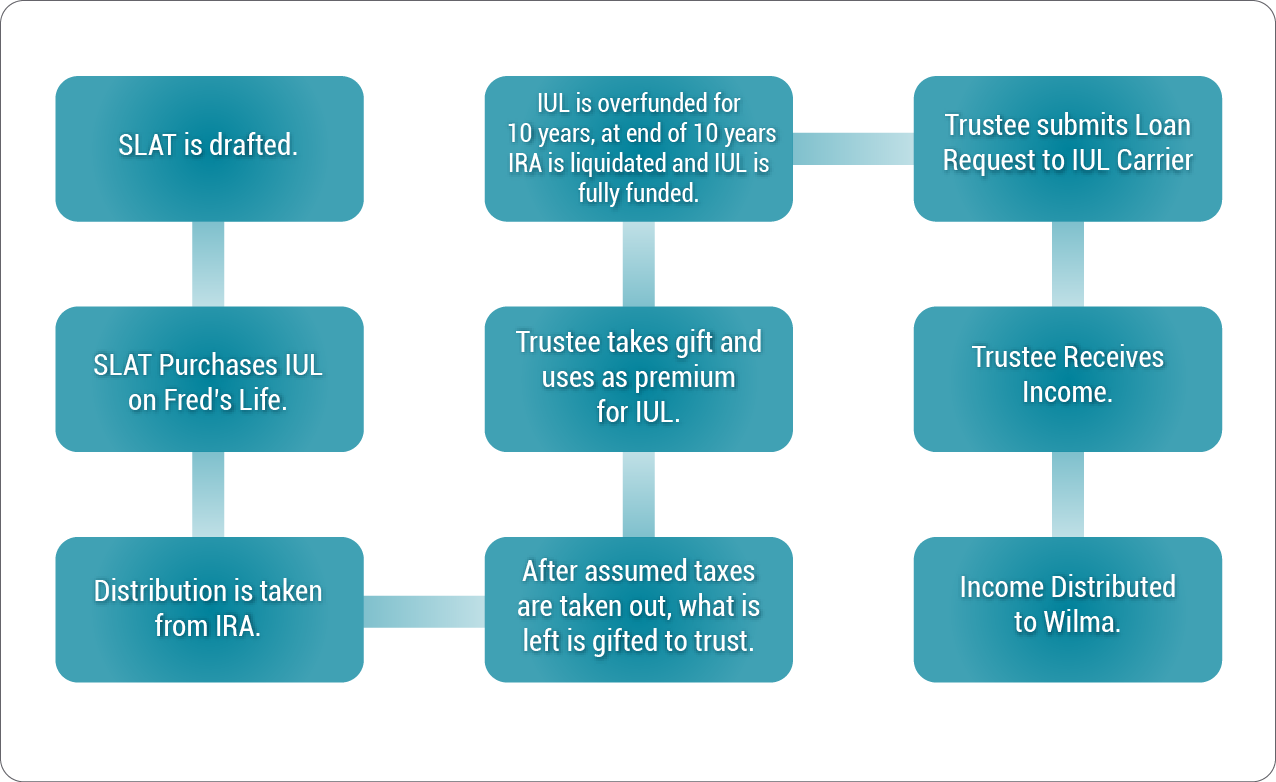 IRA-SLAT illustration-1