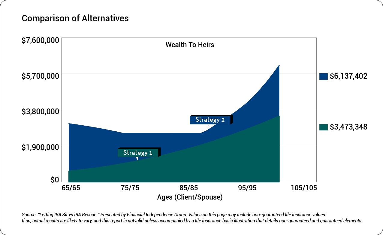 IRA-WealthToHeirsGraph1