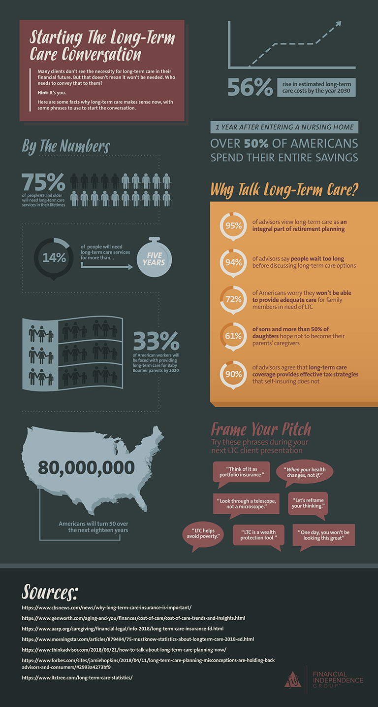 Start the Long-Term Care Conversation [Infographic]