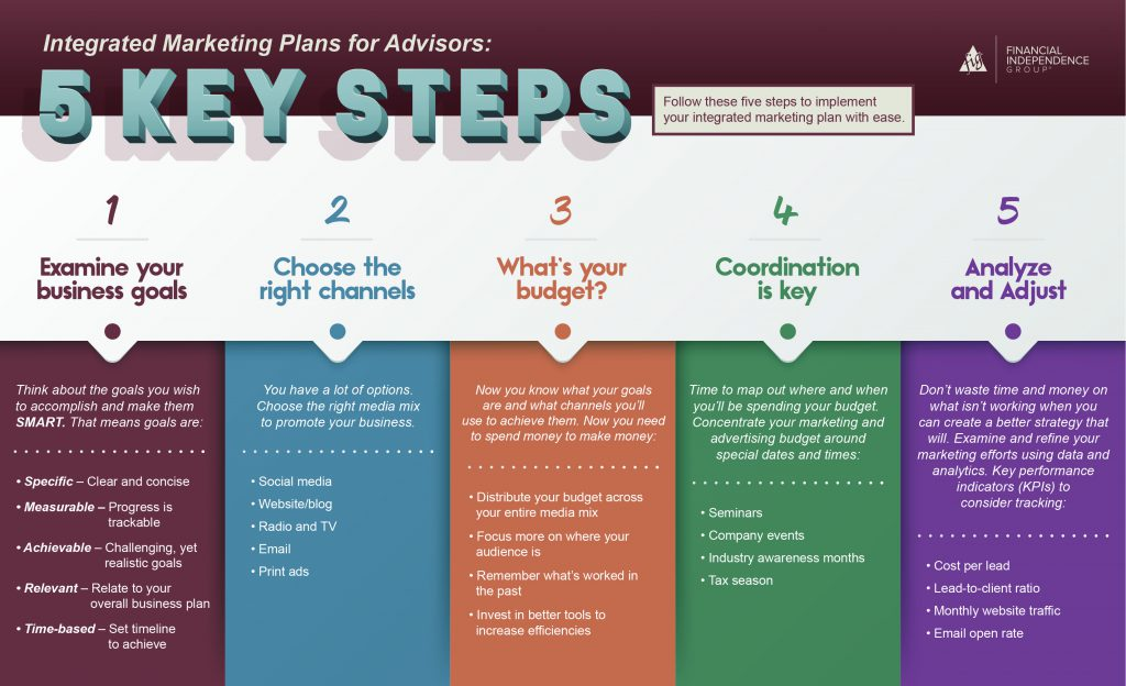 Integrated Marketing Plans for Advisors Infographic