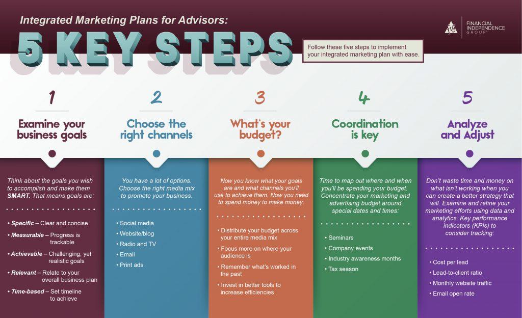 Integrated Marketing Plans for Advisors Infographic