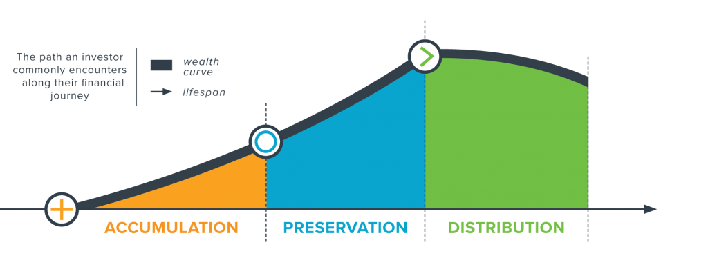 Horizon Investments Goals-Based Planning - Gain, Protect, and Spend Stage