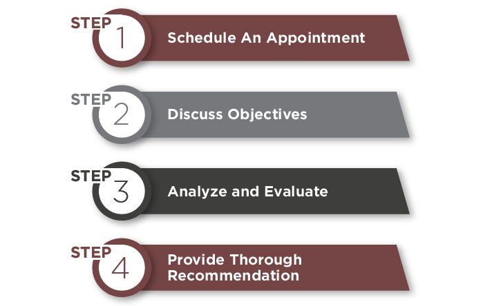 4 step comprehensive analysis and review process