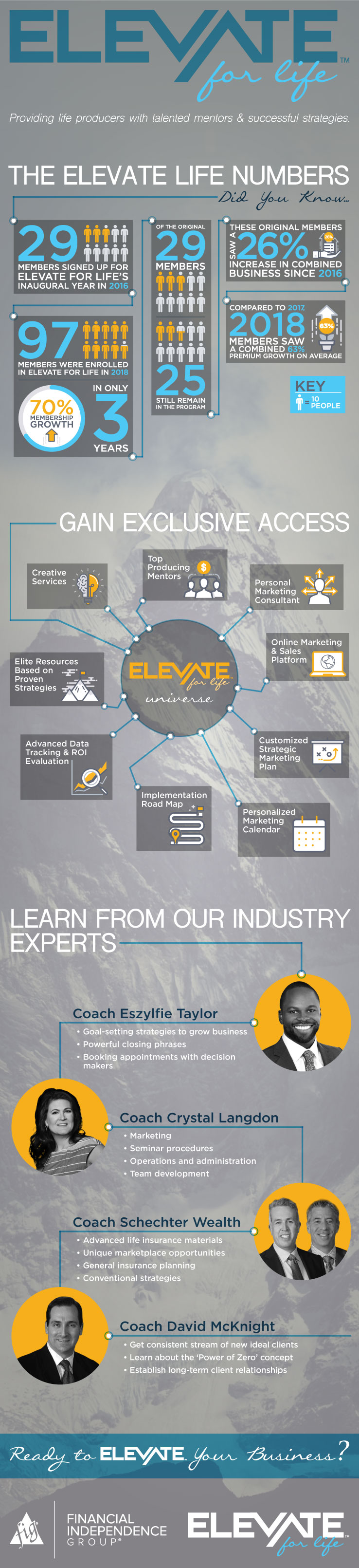 elevate for life marketing program infographic - financial independence group