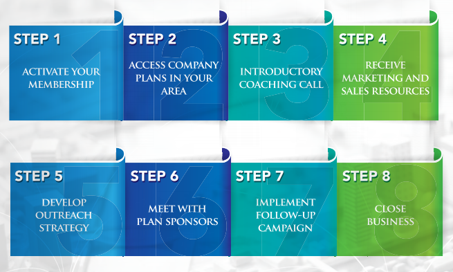 MillenniuM 8-step business plan review program
