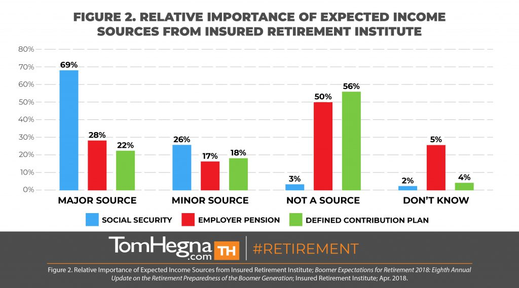 tom hegna - relative importance of expected income sources
