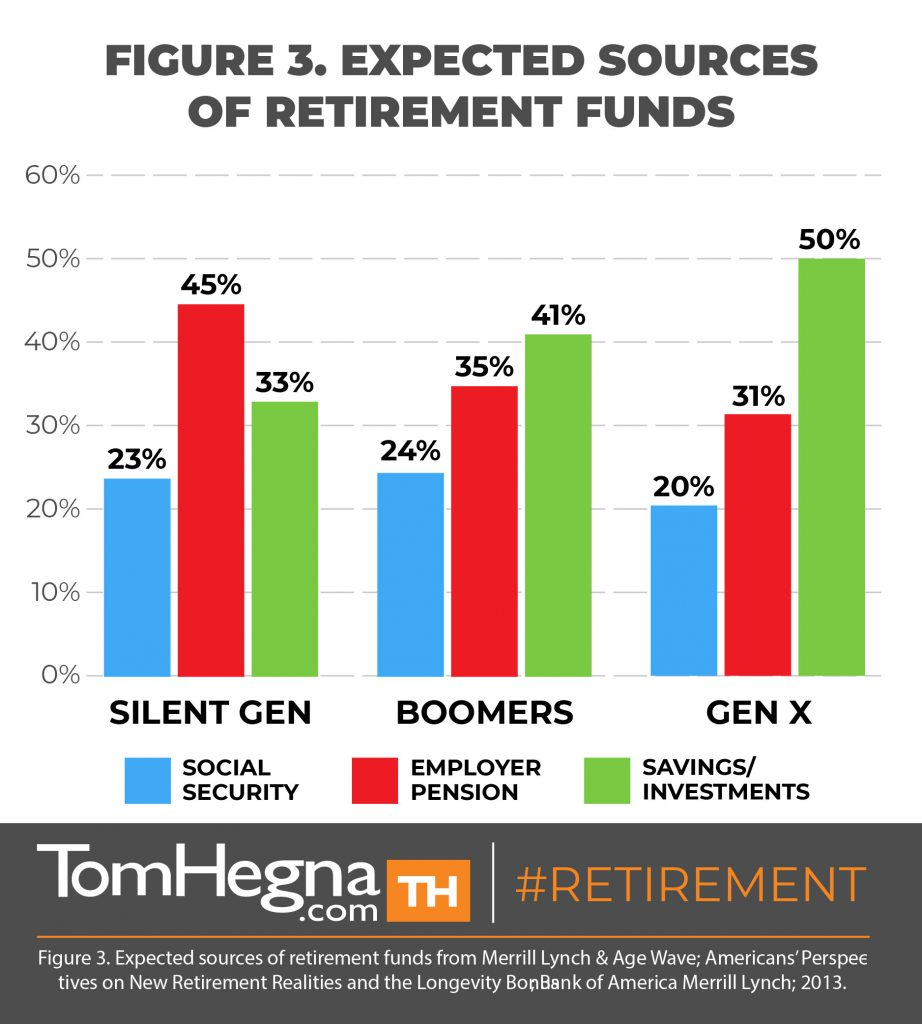 tom hegna - expected sources of retirement funds