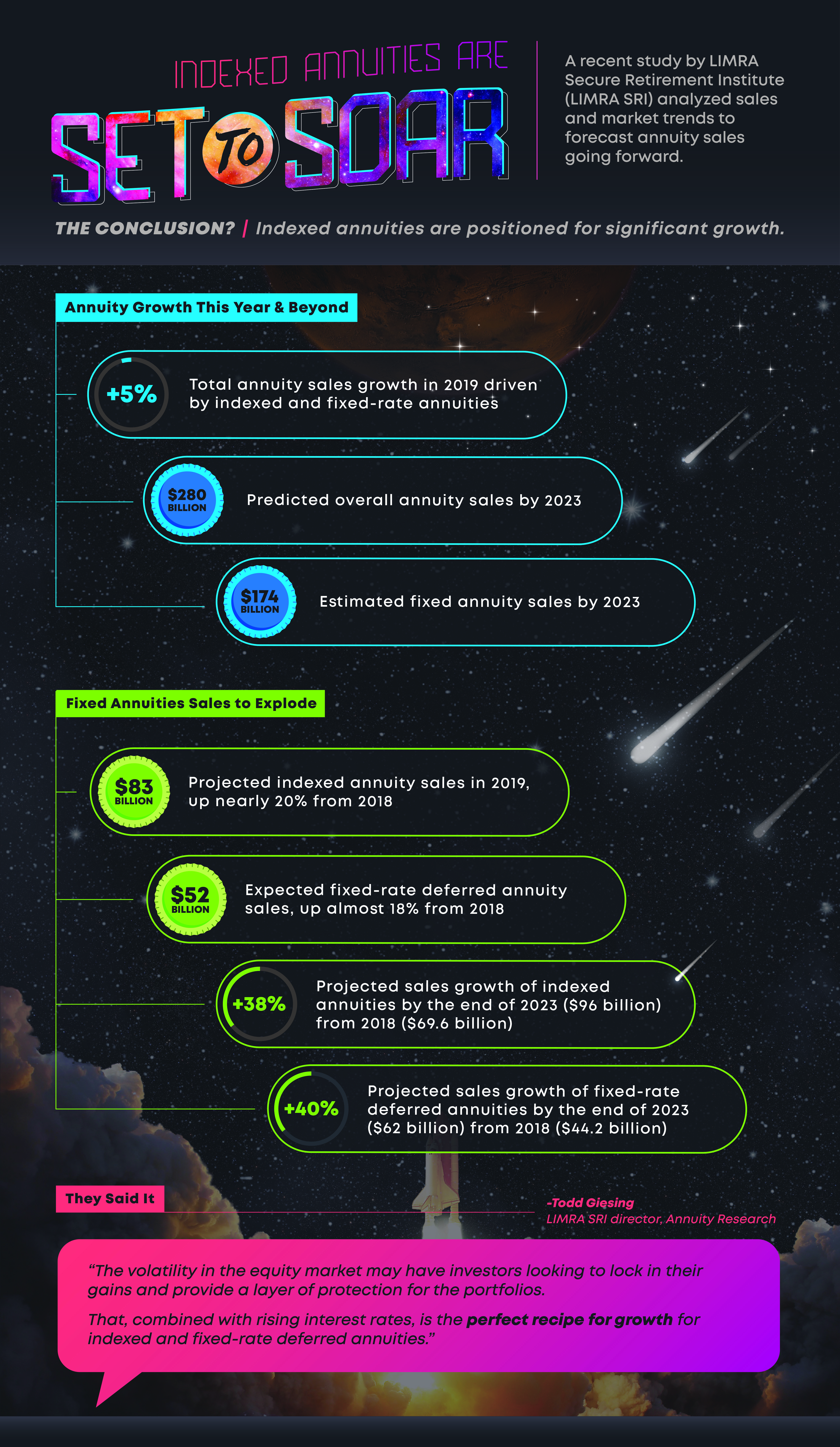 indexed annuities sales projections infographic