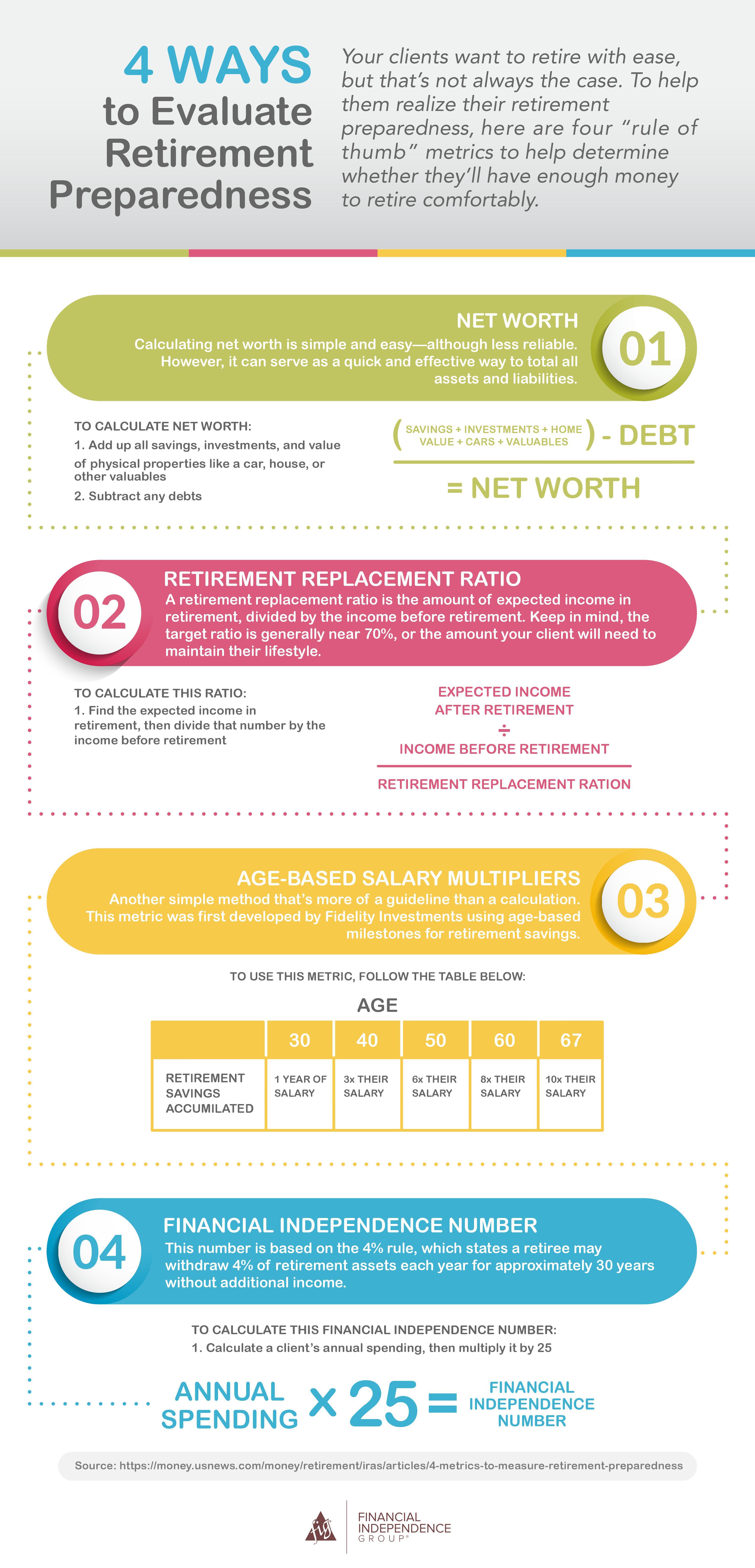 4 ways to evaluate retirement preparedness infographic