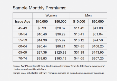 sample monthly premiums index aarp term life insurance