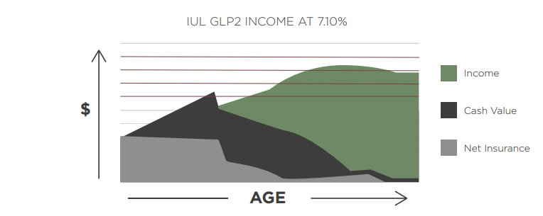 graph comparing indexed universal life GLP2 income vs cash value and net insurance