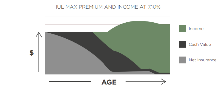 graph comparing indexed universal life max premium and income vs age