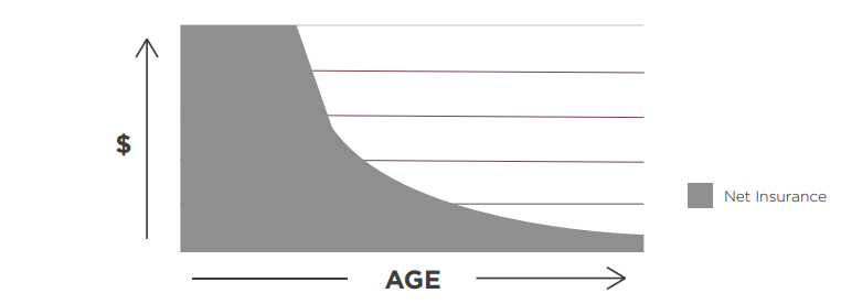 graph displaying money vs age life insurance