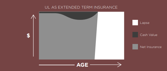 graph comparing ul extended term insurance vs age
