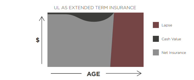 graph comparing universal life extended term insurance against age