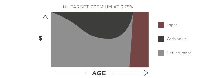 universal life target premium vs age