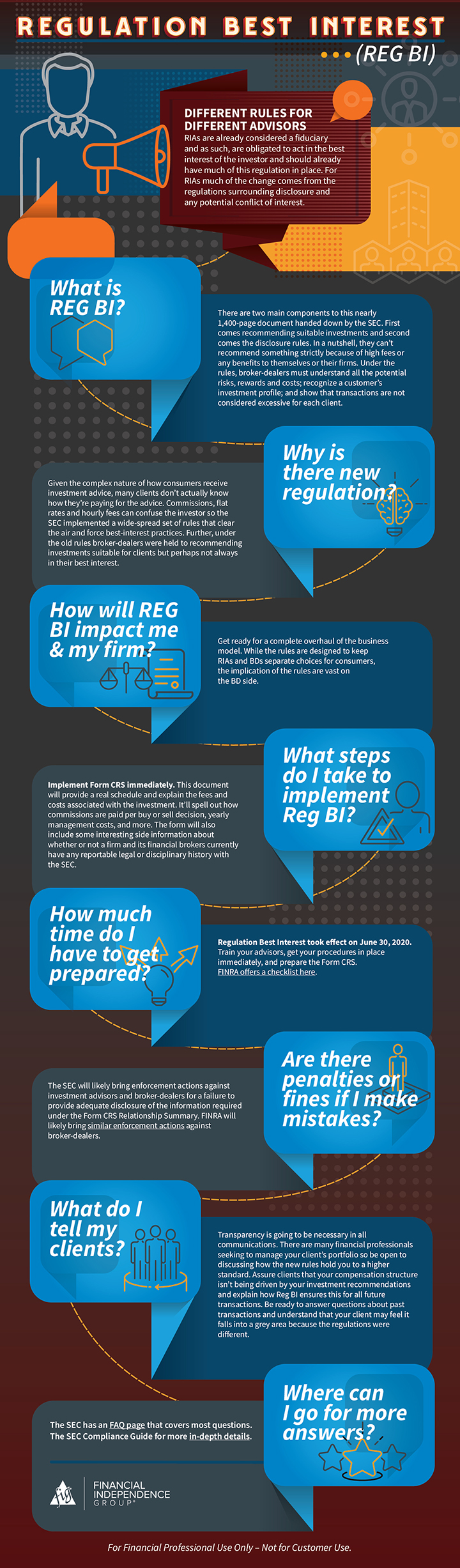 Reg BI infographic - answers to your Reg BI questions