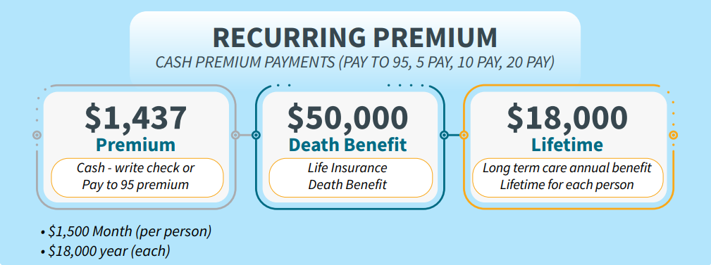 long-term care for younger clients recurring cash premium payments example