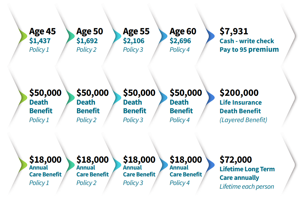 long-term care for younger clients policy comparison example
