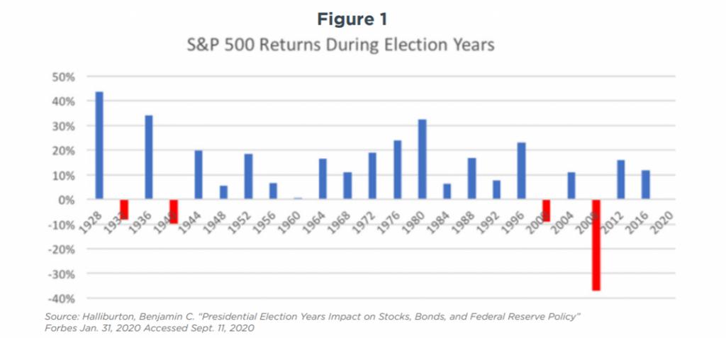 figure-1-investing-and-politics