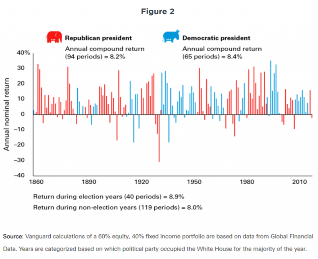 figure-2-investing-and-politics