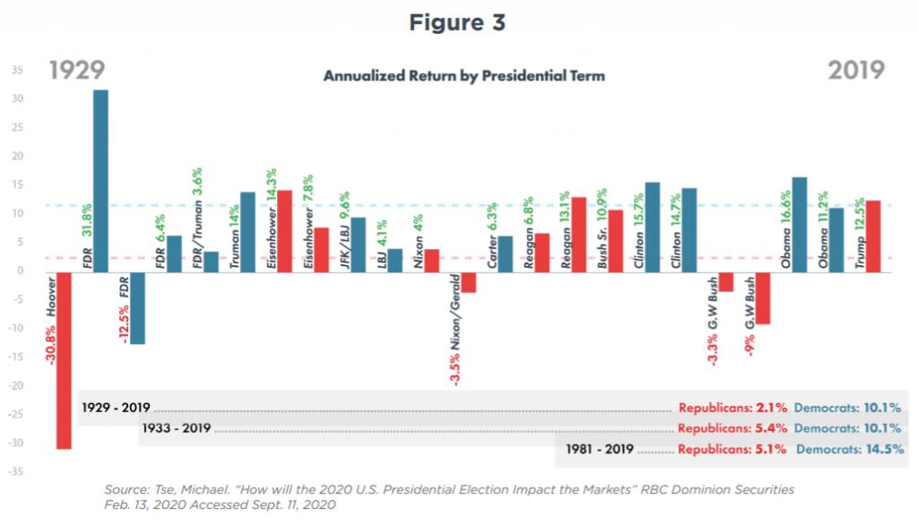 figure-3-investing-and-politics