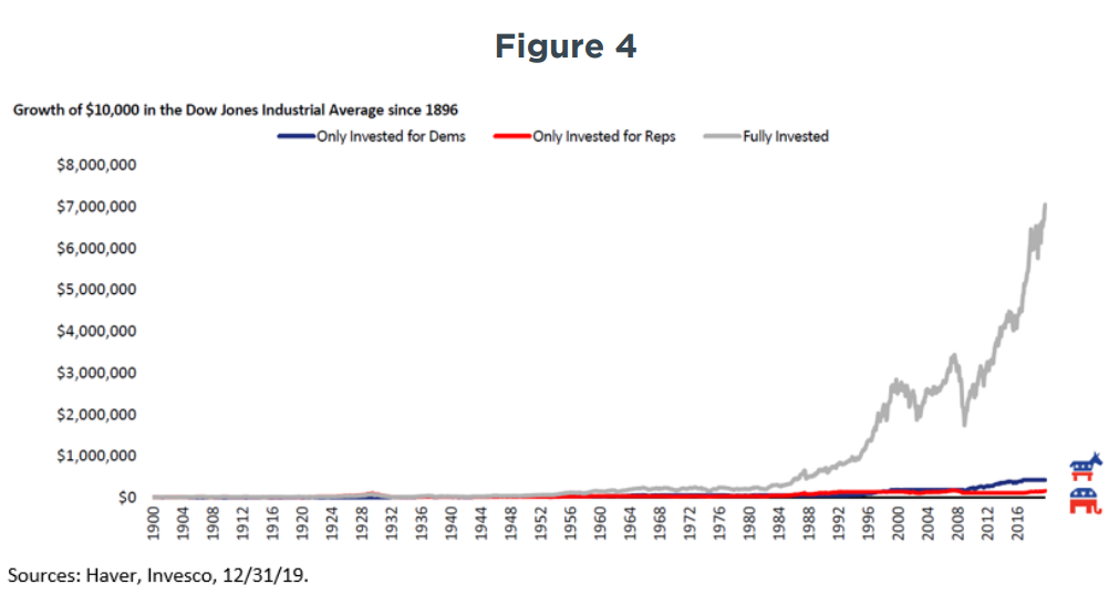 figure-4-investing-and-politics