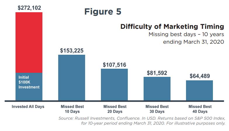 figure-5-investing-and-politics