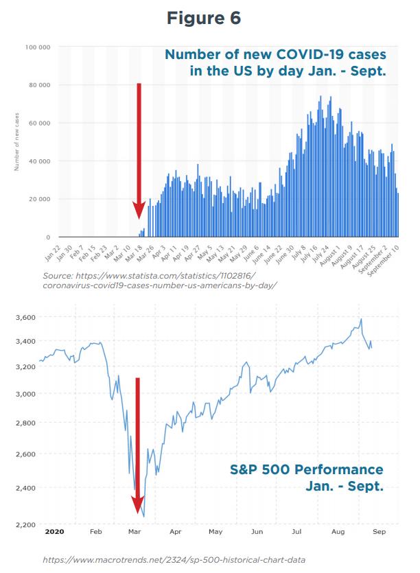 figure-6-investing-and-politics