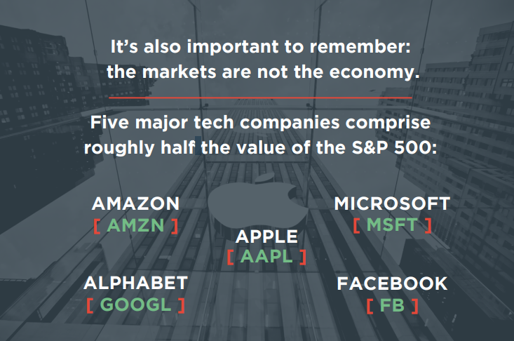 image of 5 major tech stock tickers