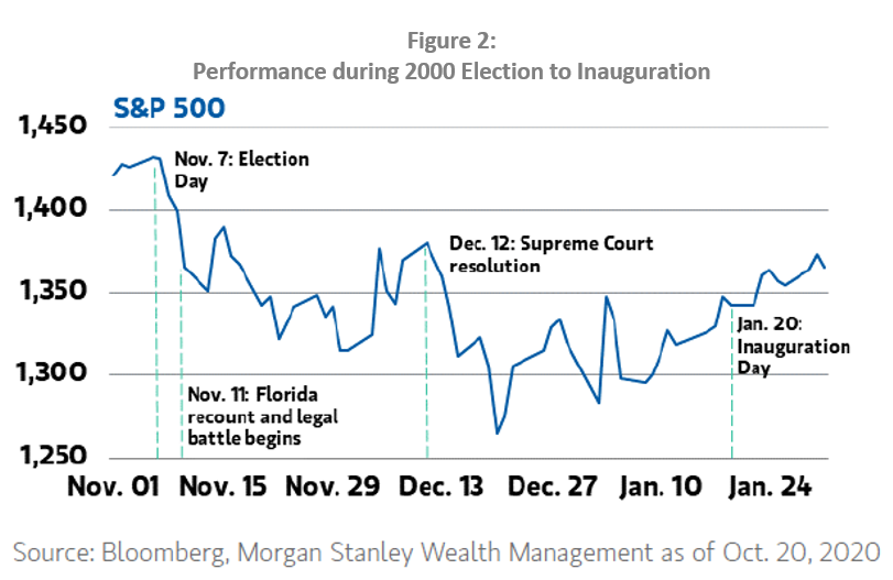 S&P performance from 2000 election to 2001 inauguration