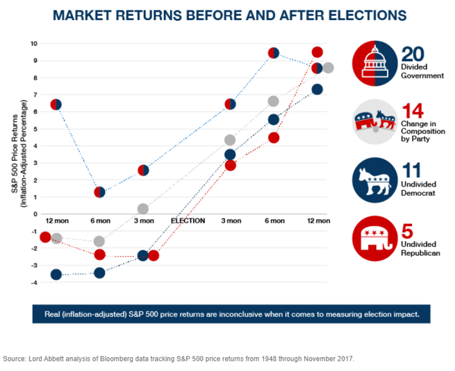 market returns before and after elections