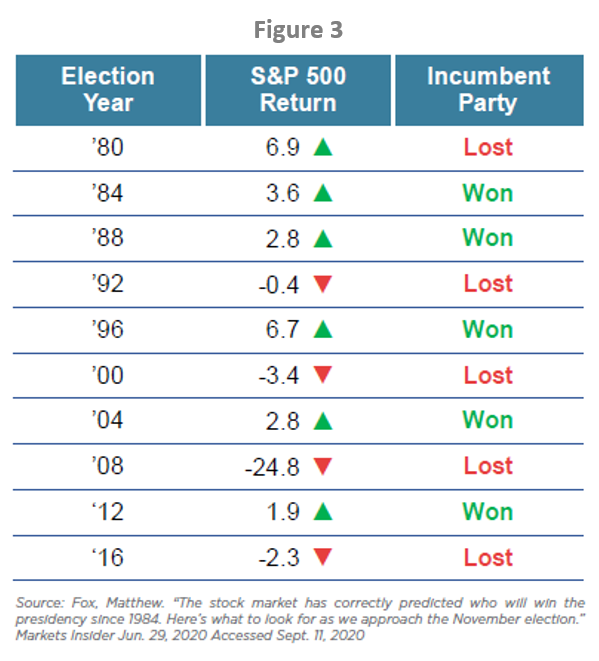 S&P returns during election years and incumbent party results