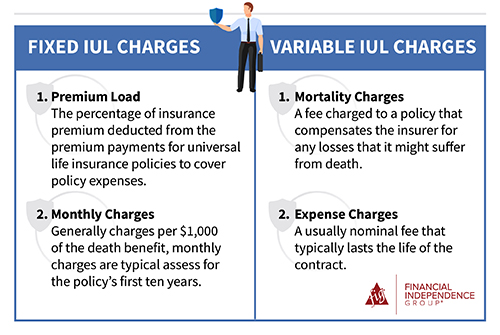 IUL charges and fees for fixed and variable IULs