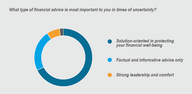 survey results showing what solutions participants prefer in times of uncertainty
