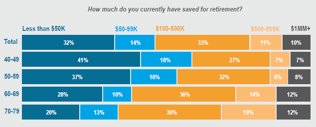 survey results showing how much participants have saved for retirement
