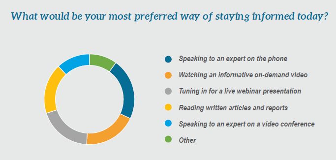 survey results showing how respondents prefer to stay informed of news and updates