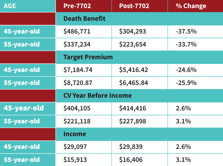 table of death benefit, target premium, income, and more resulting from section 7702 changes