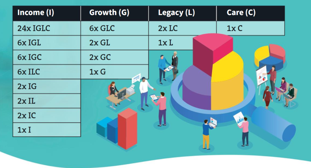 table of income, growth, legacy, and care outcomes for annuities