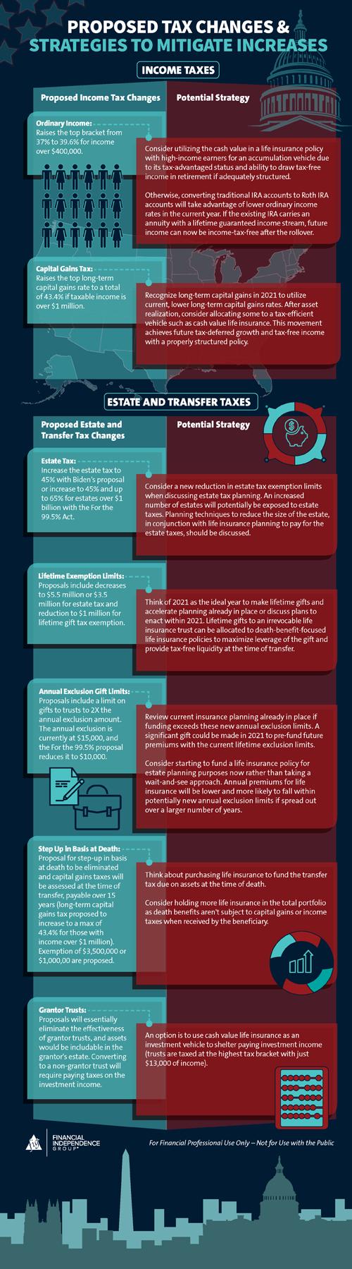 overview of biden's legislative tax proposals