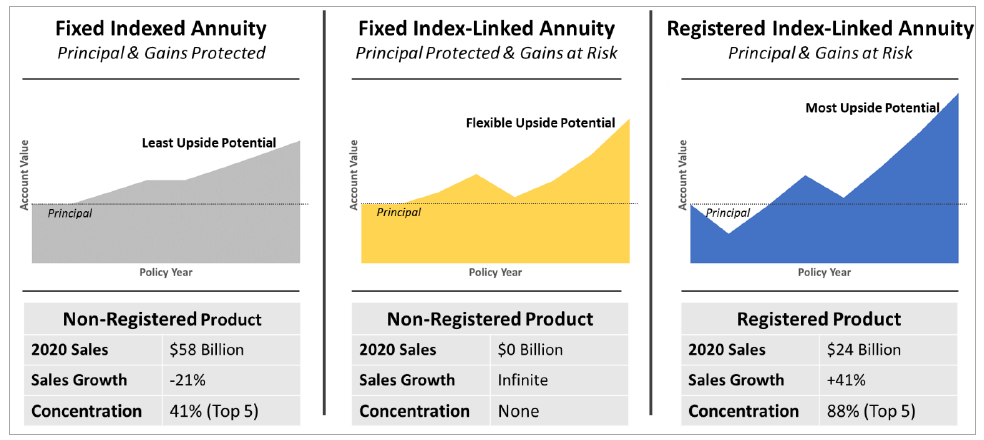 chart comparing a fixed indexed annuity (FIA), a fixed index-linked annuity (FILA), and a registered index-linked annuity (RILA)