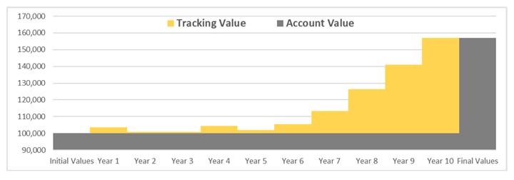 FILA mechanics example viewing the tracking value and account value over 10 years